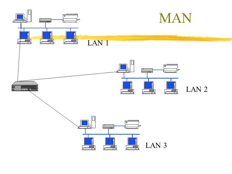 MAN LAN 1 LAN 2 LAN 3