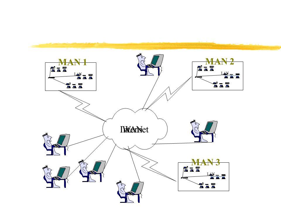 MAN 1 LAN MAN 2 LAN Internet WAN MAN 3 LAN