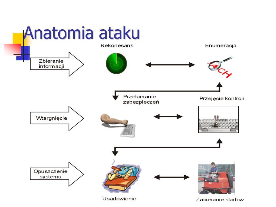 Anatomia ataku