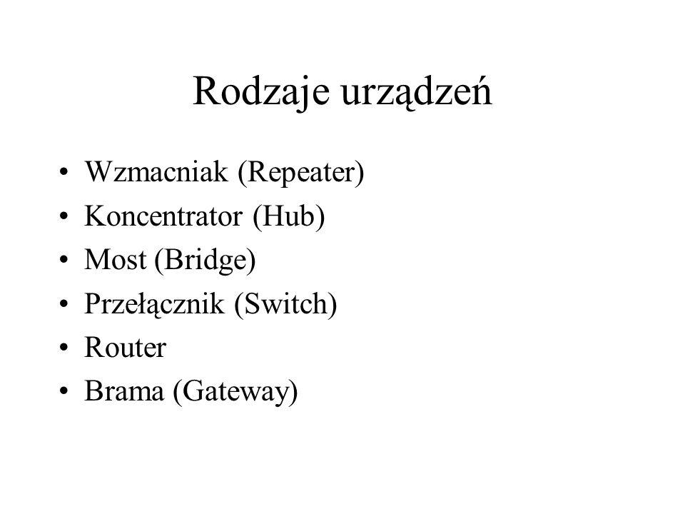 Rodzaje urządzeń Wzmacniak (Repeater) Koncentrator (Hub) Most (Bridge)