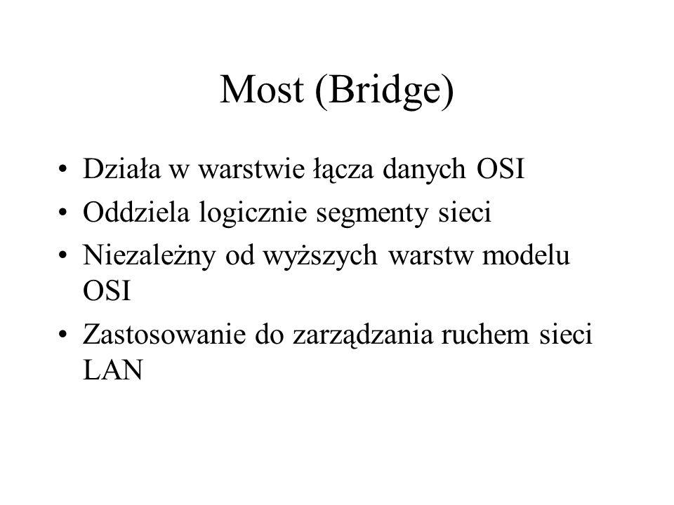 Most (Bridge) Działa w warstwie łącza danych OSI