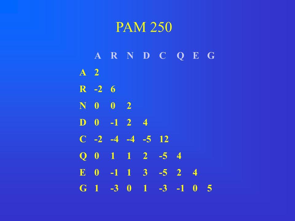 PAM 250 A R N D C Q E G 2 -2 6 -1 4 -4 -5 12 1 3 -3 5