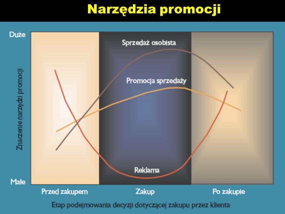 Narzędzia promocji