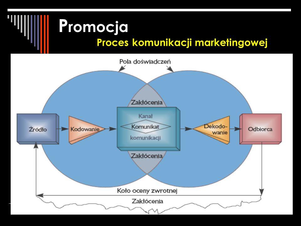 Promocja Proces komunikacji marketingowej