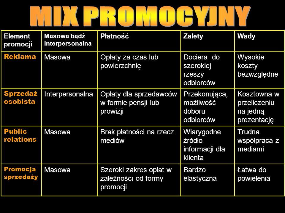 MIX PROMOCYJNY Masowa Opłaty za czas lub powierzchnię