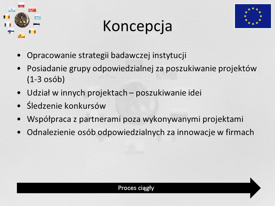 Koncepcja Opracowanie strategii badawczej instytucji