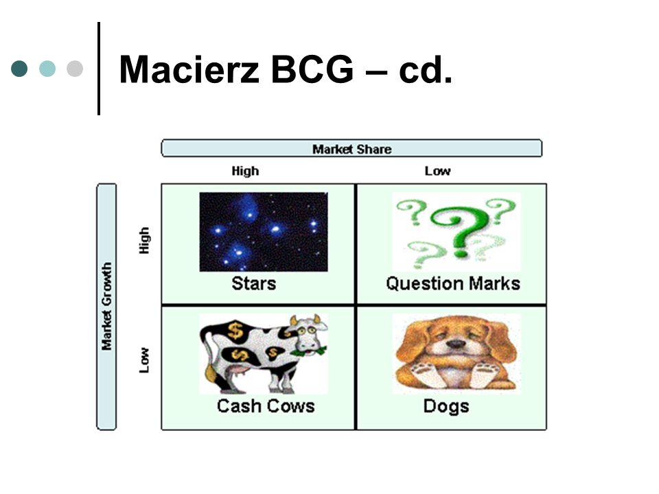 Macierz BCG – cd.