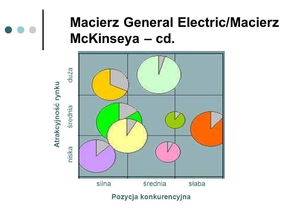 Macierz General Electric/Macierz McKinseya – cd.