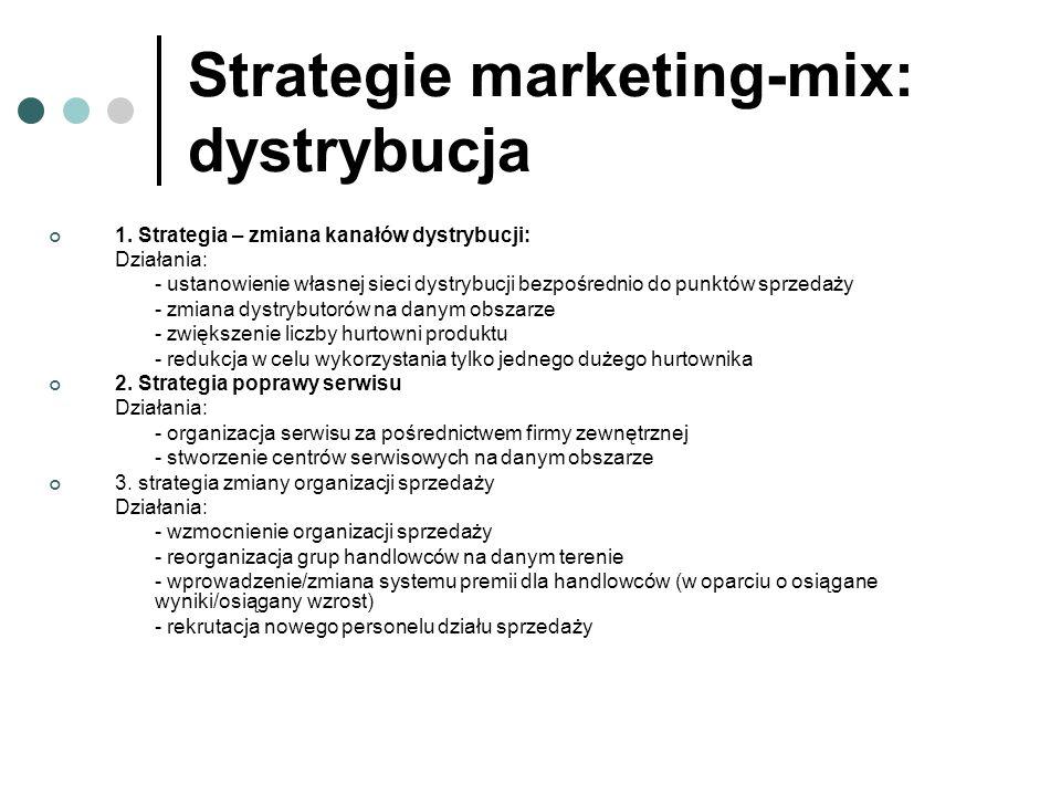 Strategie marketing-mix: dystrybucja