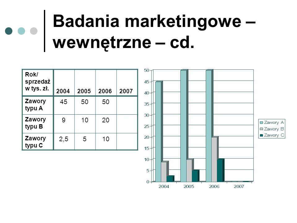Badania marketingowe – wewnętrzne – cd.