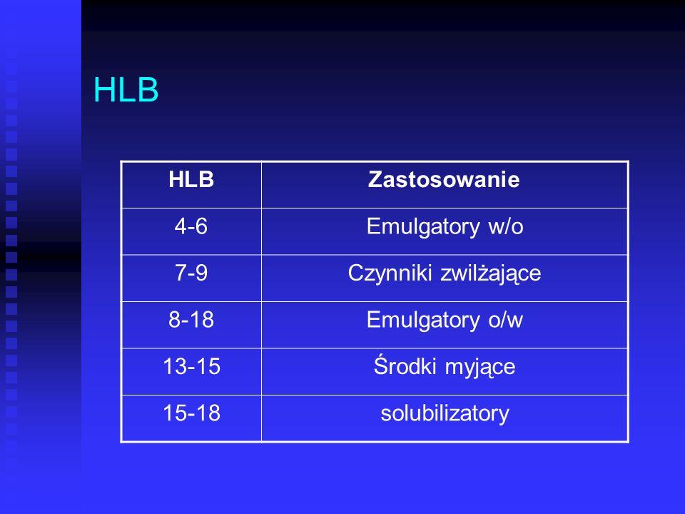 HLB HLB Zastosowanie 4-6 Emulgatory w/o 7-9 Czynniki zwilżające 8-18