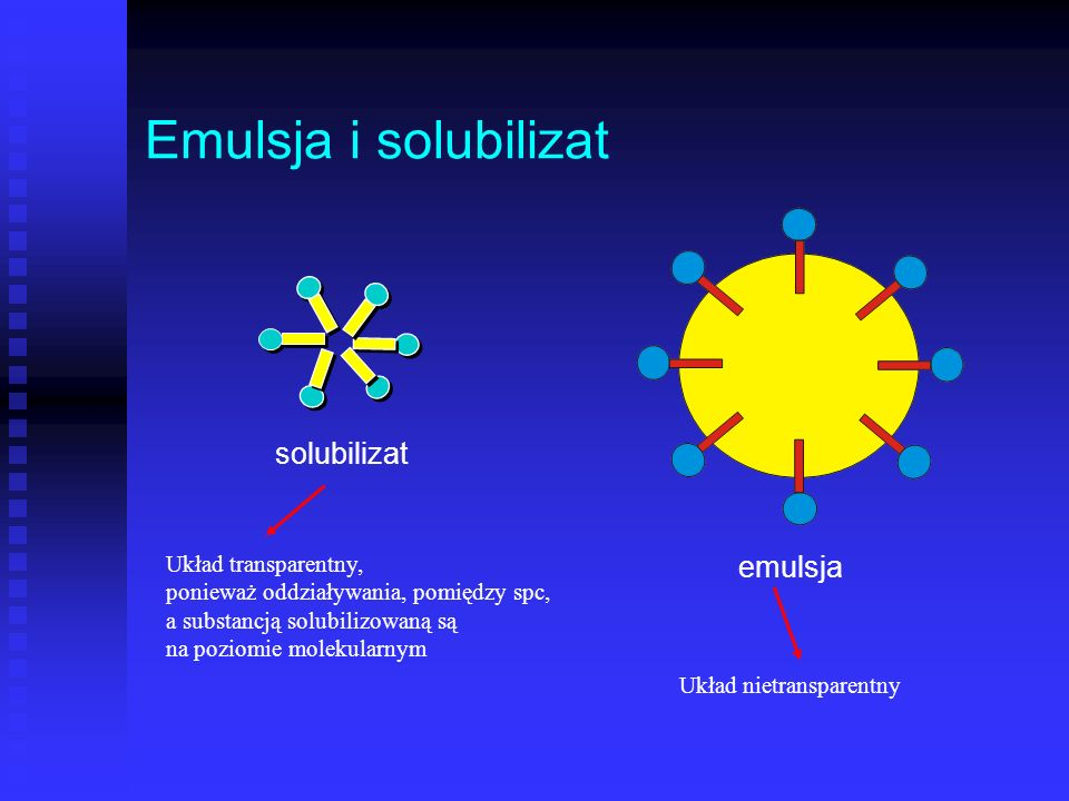 Emulsja i solubilizat solubilizat emulsja