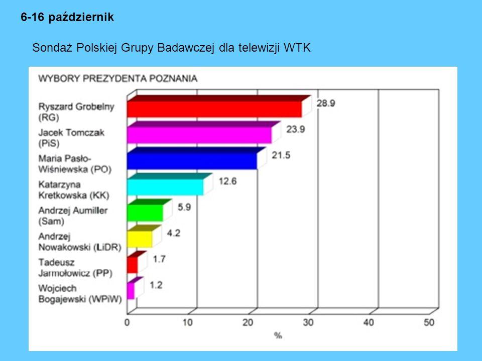 6-16 październik Sondaż Polskiej Grupy Badawczej dla telewizji WTK