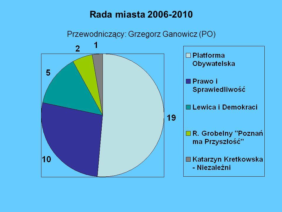 Rada miasta 2006-2010 Przewodniczący: Grzegorz Ganowicz (PO)