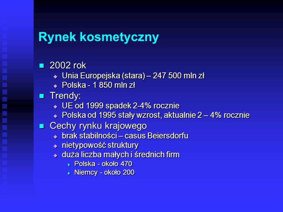 Rynek kosmetyczny 2002 rok Trendy: Cechy rynku krajowego