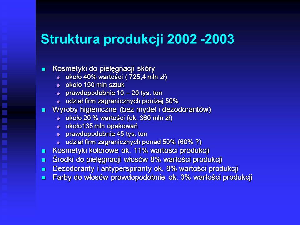 Struktura produkcji 2002 -2003 Kosmetyki do pielęgnacji skóry