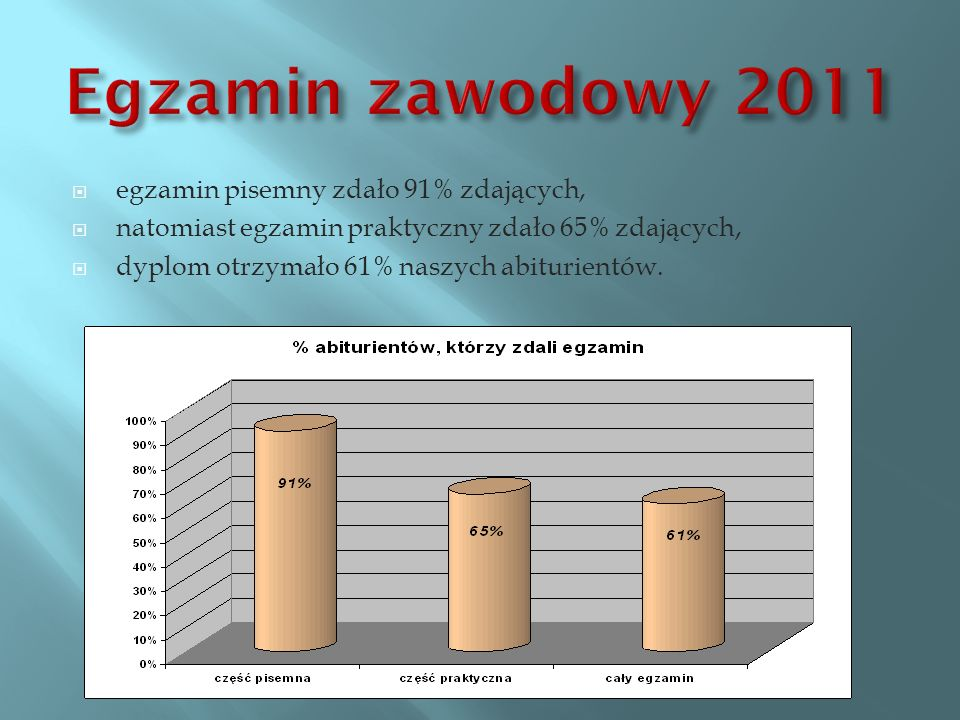 Egzamin zawodowy 2011 egzamin pisemny zdało 91% zdających,