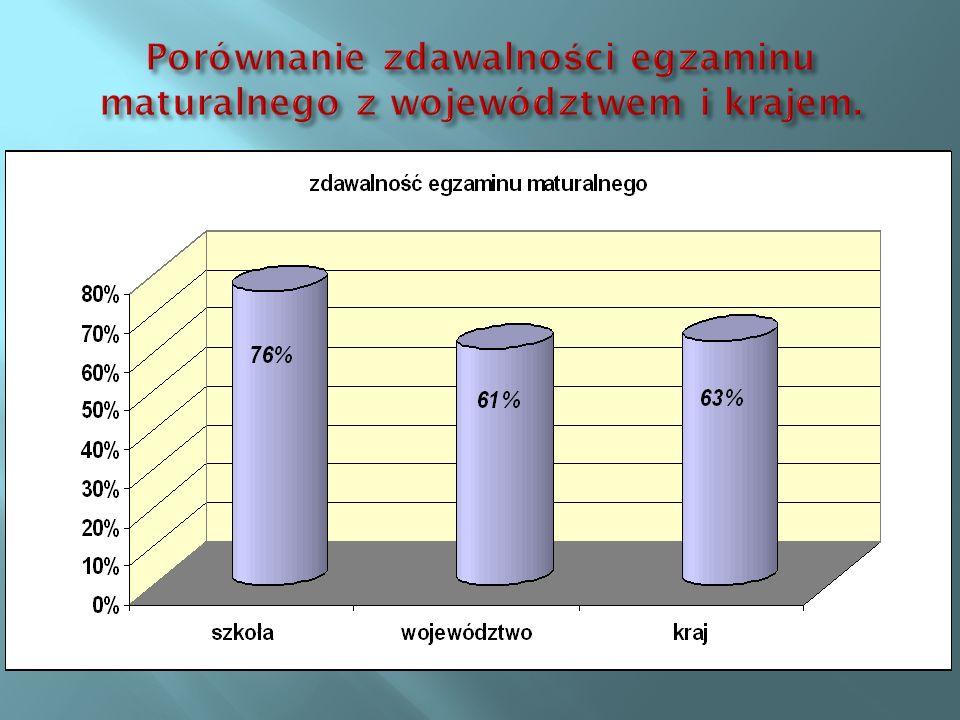 Porównanie zdawalności egzaminu maturalnego z województwem i krajem.