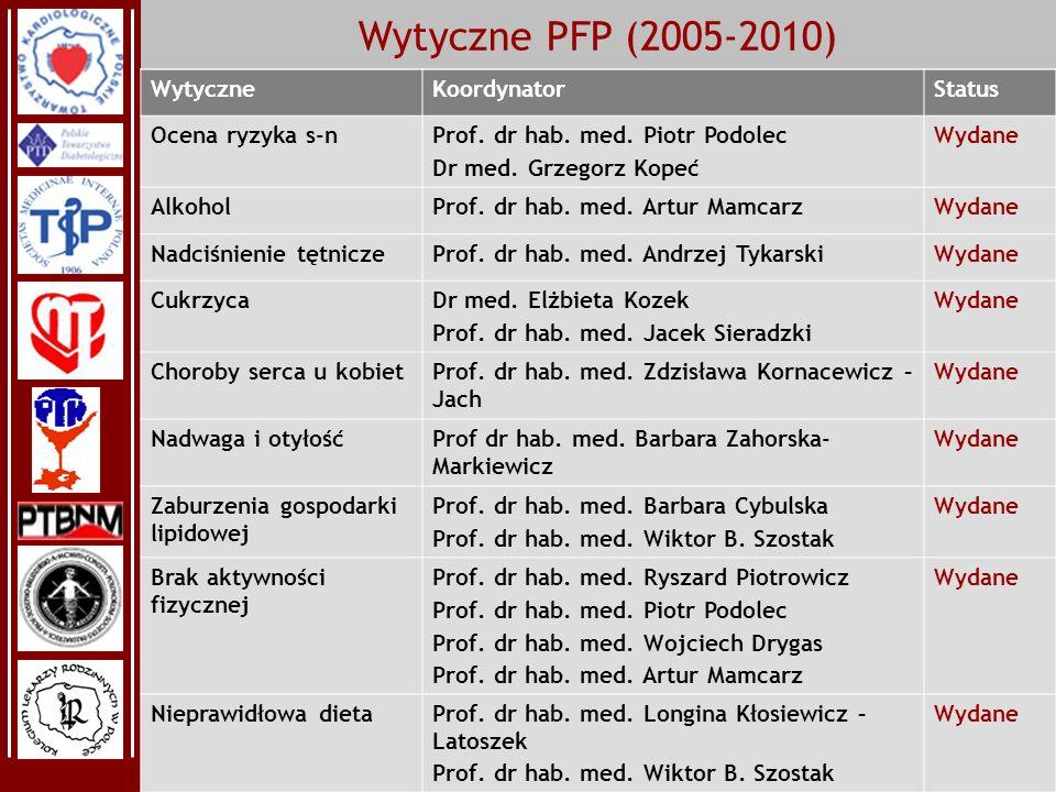 Wytyczne PFP (2005-2010) Wytyczne Koordynator Status Ocena ryzyka s-n