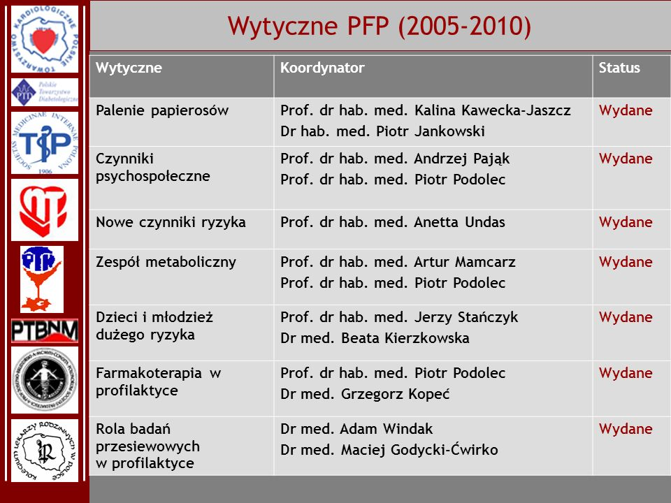 Wytyczne PFP (2005-2010) Wytyczne Koordynator Status