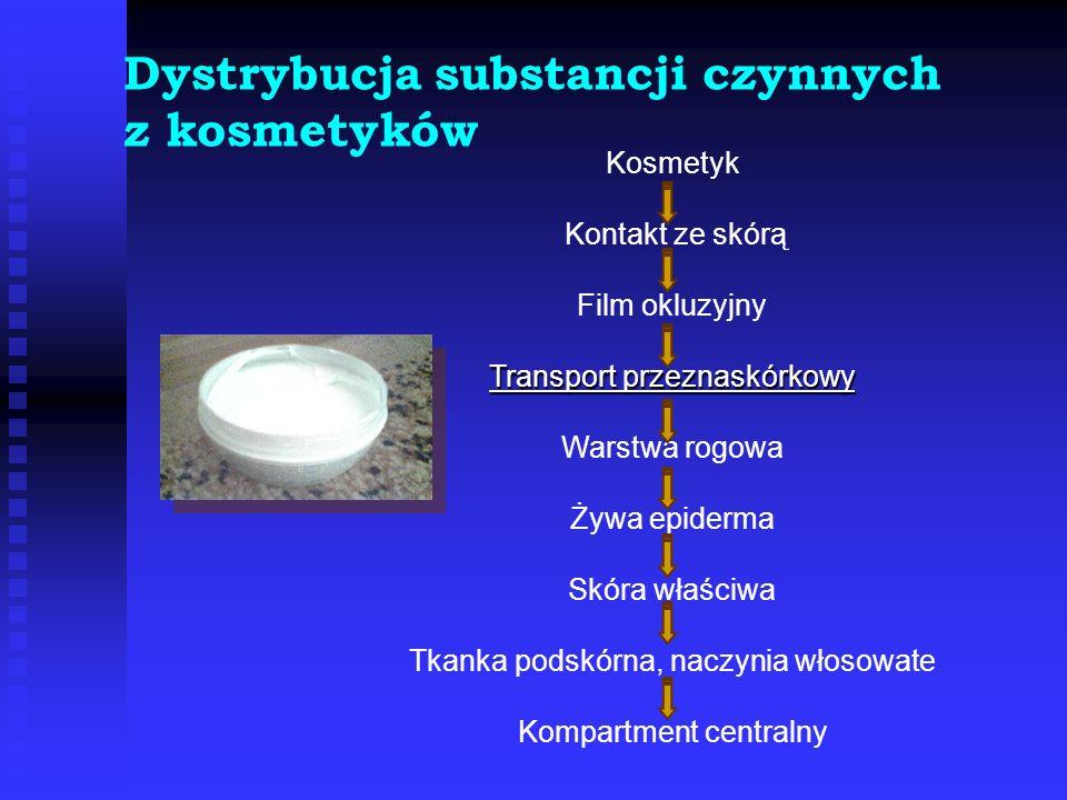 Dystrybucja substancji czynnych z kosmetyków