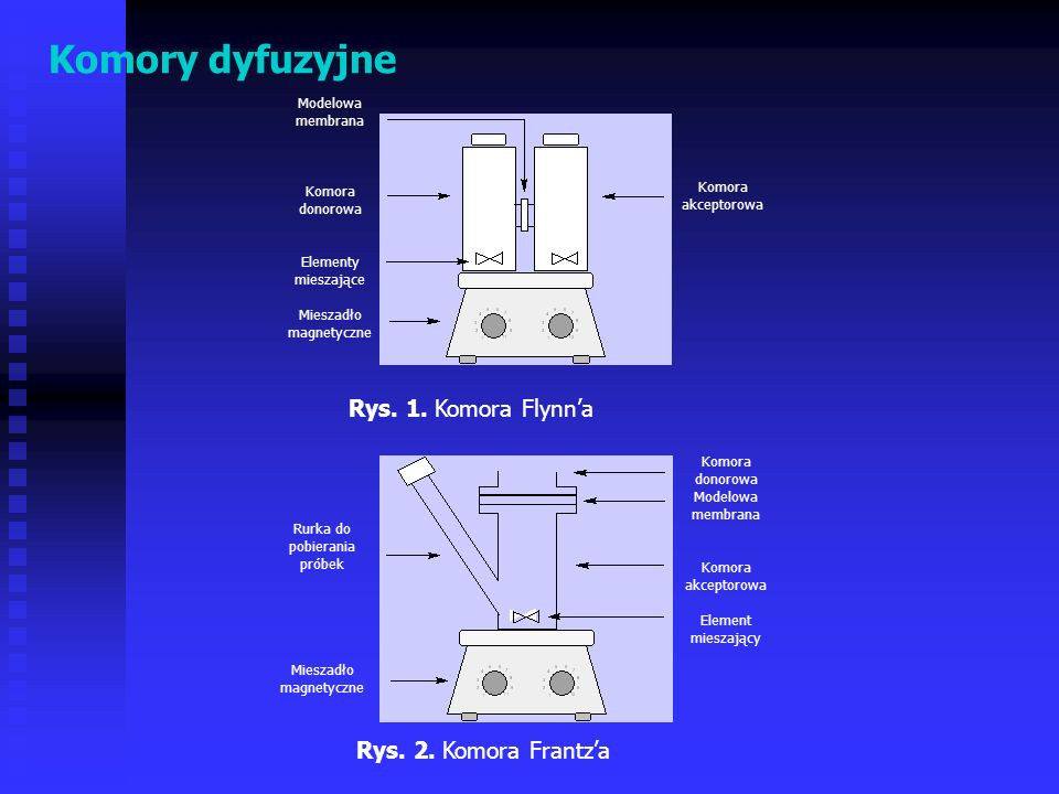 Komory dyfuzyjne Rys. 1. Komora Flynn'a Rys. 2. Komora Frantz'a