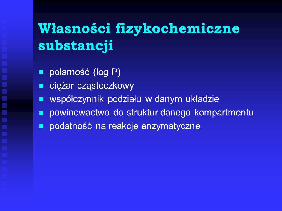 Własności fizykochemiczne substancji