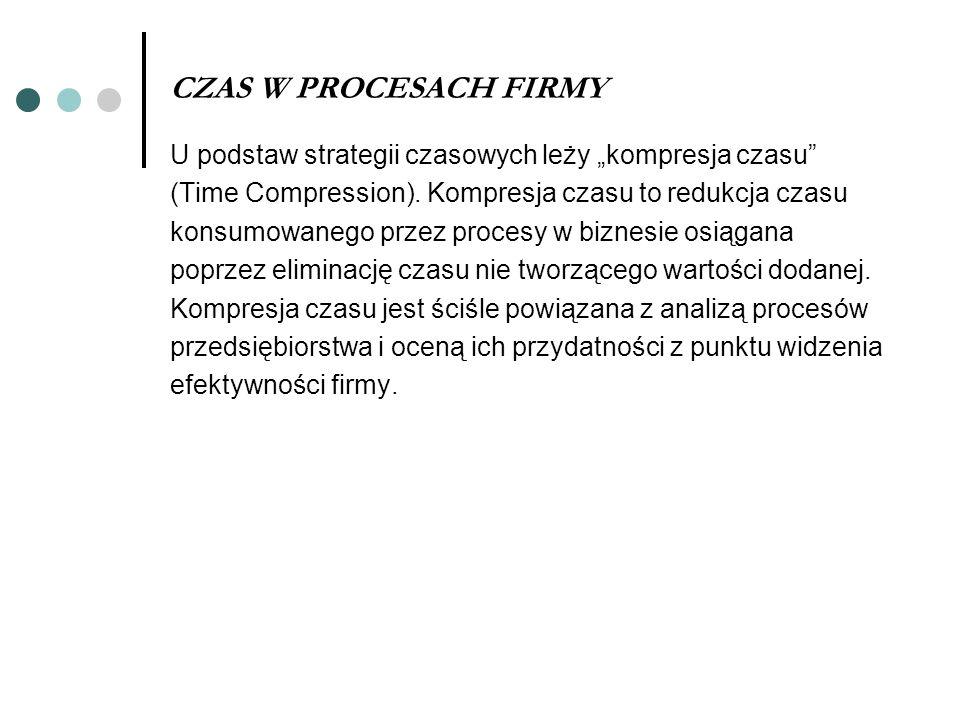 """CZAS W PROCESACH FIRMY U podstaw strategii czasowych leży """"kompresja czasu (Time Compression). Kompresja czasu to redukcja czasu."""