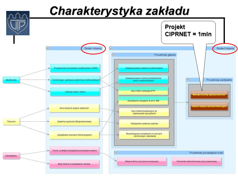 Charakterystyka zakładu