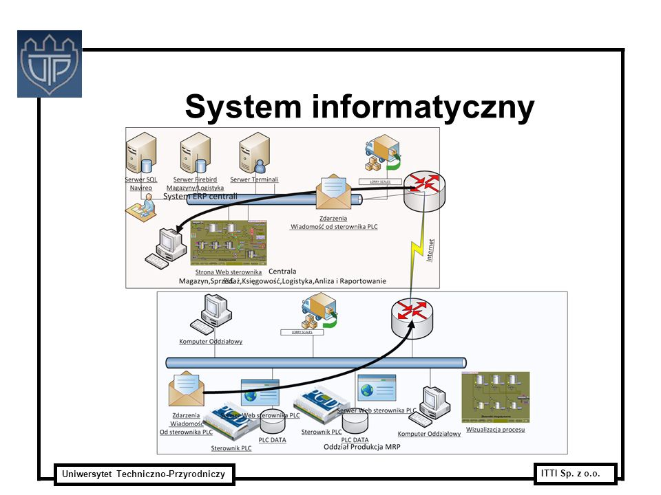 System informatyczny Java, gwt, smart gwt, oracle – przedstawiciele