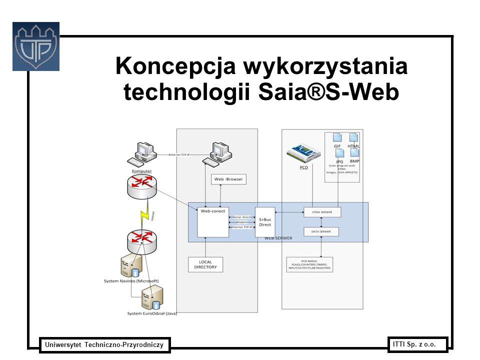 Koncepcja wykorzystania technologii Saia®S-Web