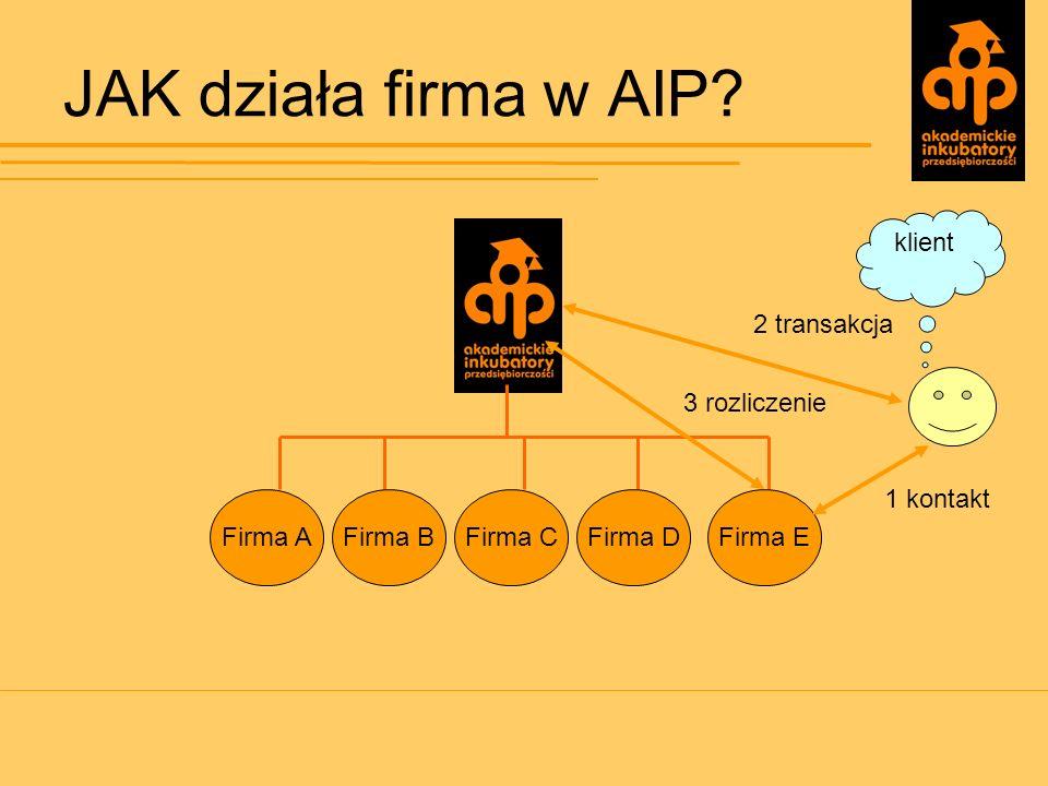 JAK działa firma w AIP klient 2 transakcja 3 rozliczenie 1 kontakt