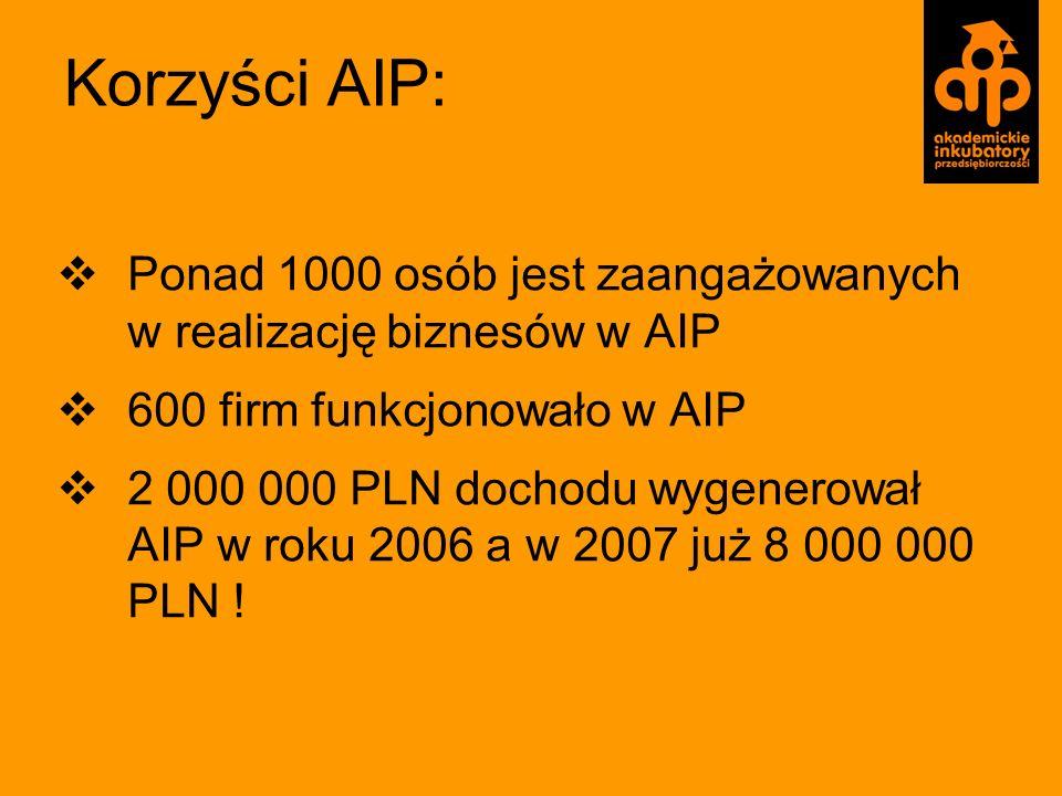 Korzyści AIP: Ponad 1000 osób jest zaangażowanych w realizację biznesów w AIP. 600 firm funkcjonowało w AIP.