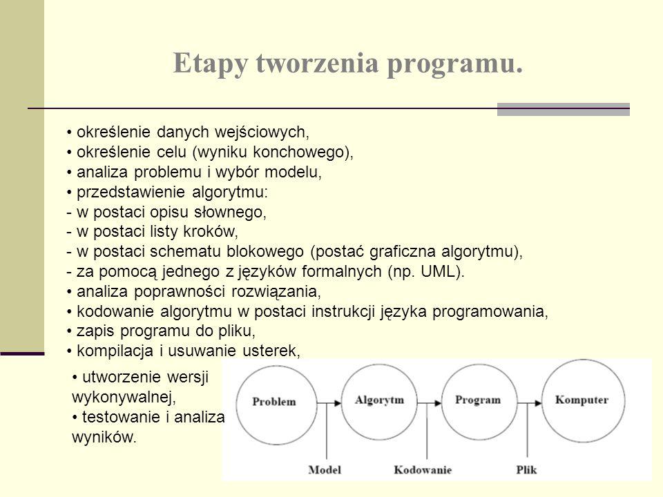 Etapy tworzenia programu.