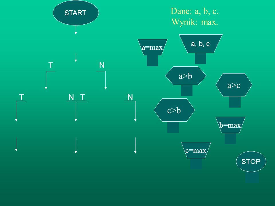 T N T N Dane: a, b, c. Wynik: max. a>b a>c c>b a=max T N