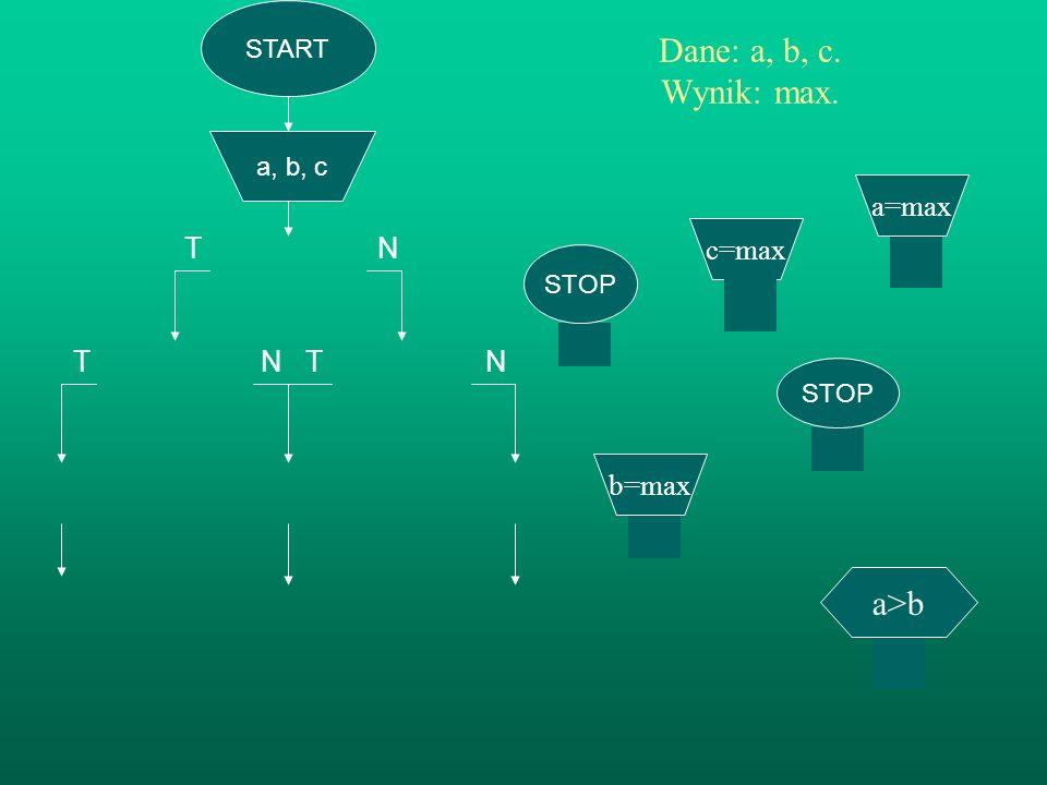 T N T N Dane: a, b, c. Wynik: max. a>b a=max T N c=max b=max START