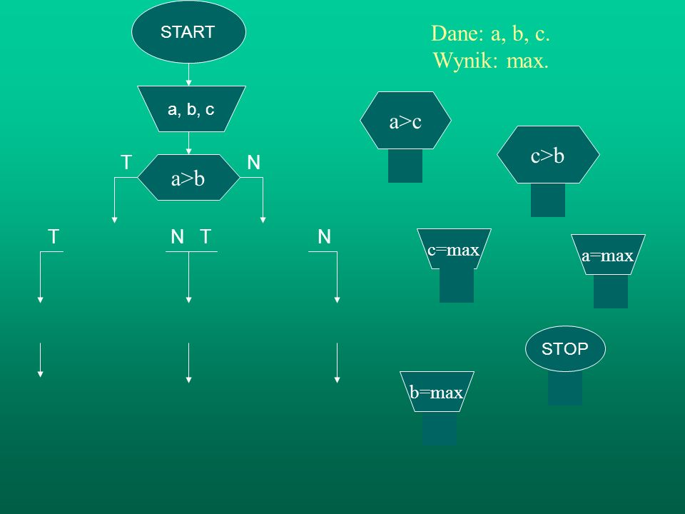 T N T N Dane: a, b, c. Wynik: max. a>c c>b a>b T N c=max