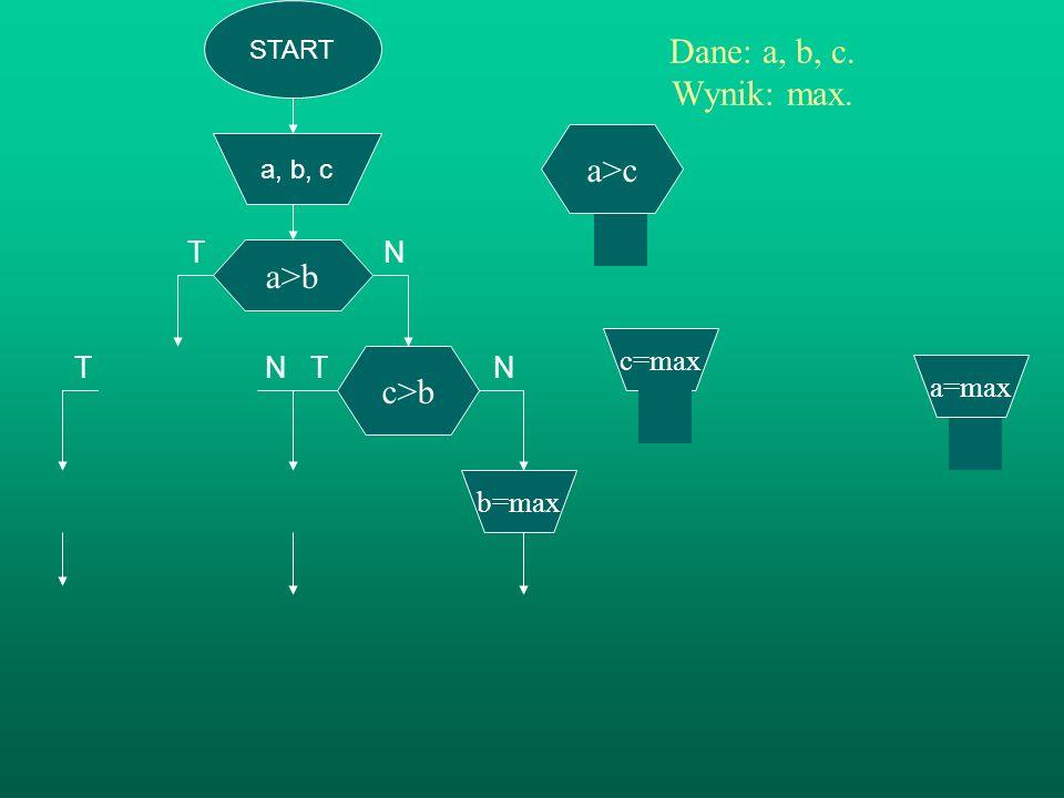 T N T N Dane: a, b, c. Wynik: max. a>c a>b c>b T N c=max