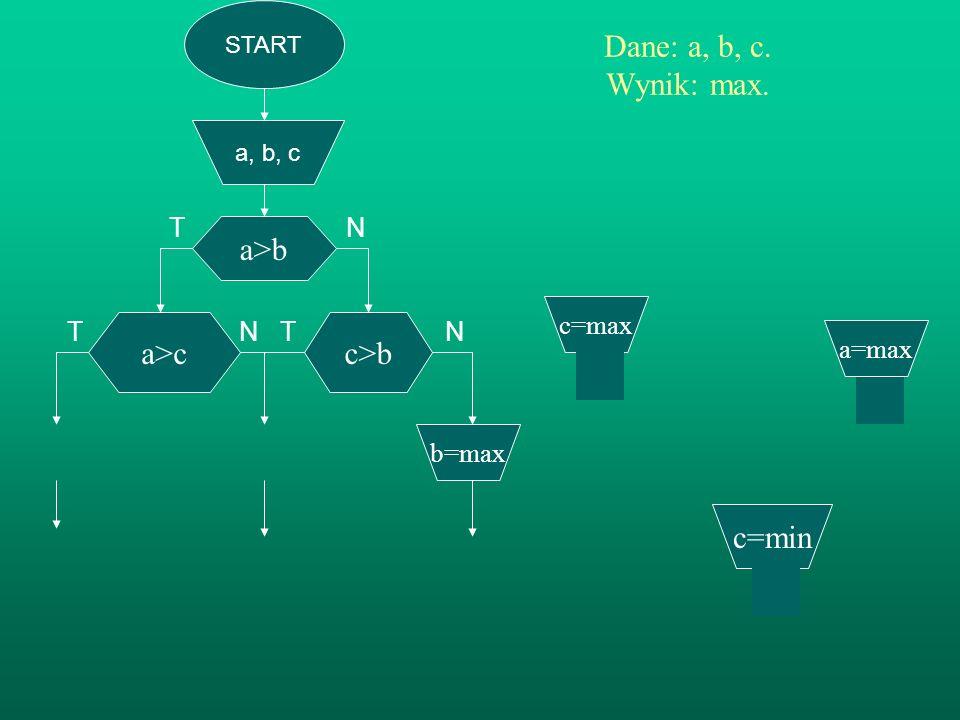 T N T N Dane: a, b, c. Wynik: max. a>b a>c c>b c=min T N