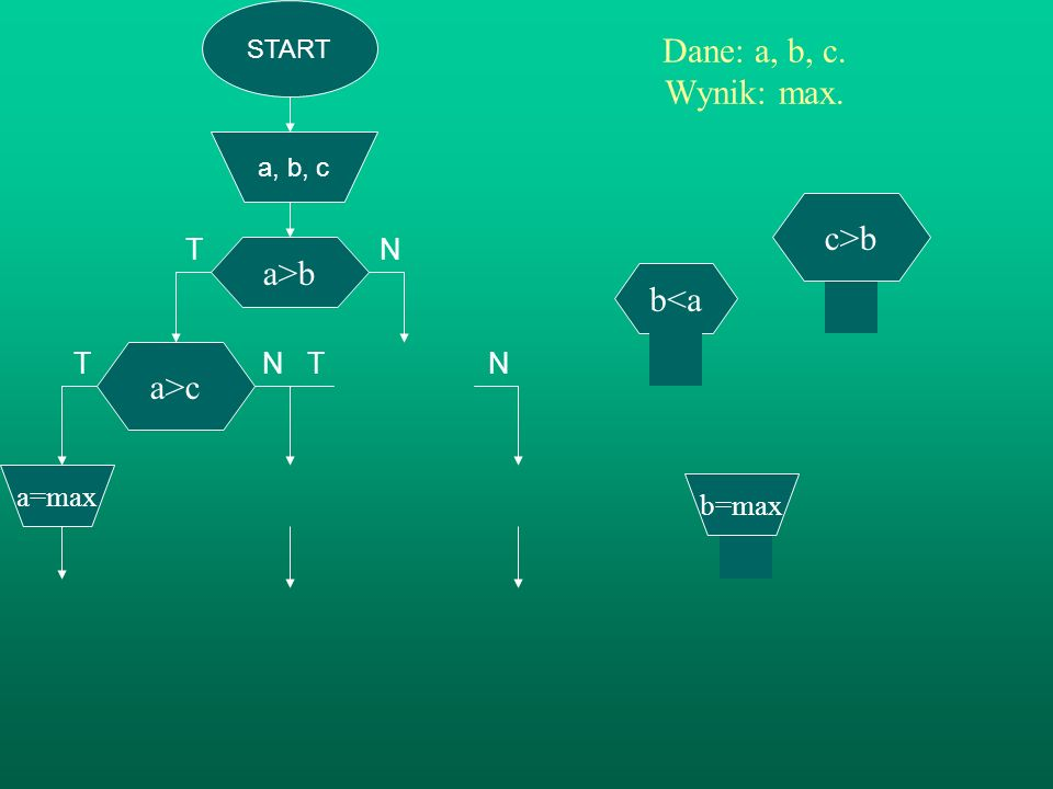 T N T N Dane: a, b, c. Wynik: max. c>b a>b b<a a>c T N