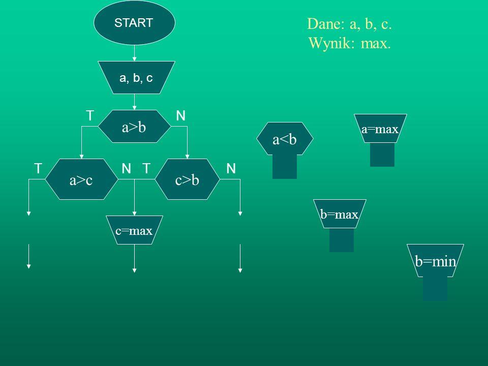 T N T N Dane: a, b, c. Wynik: max. a>b a<b a>c c>b b=min
