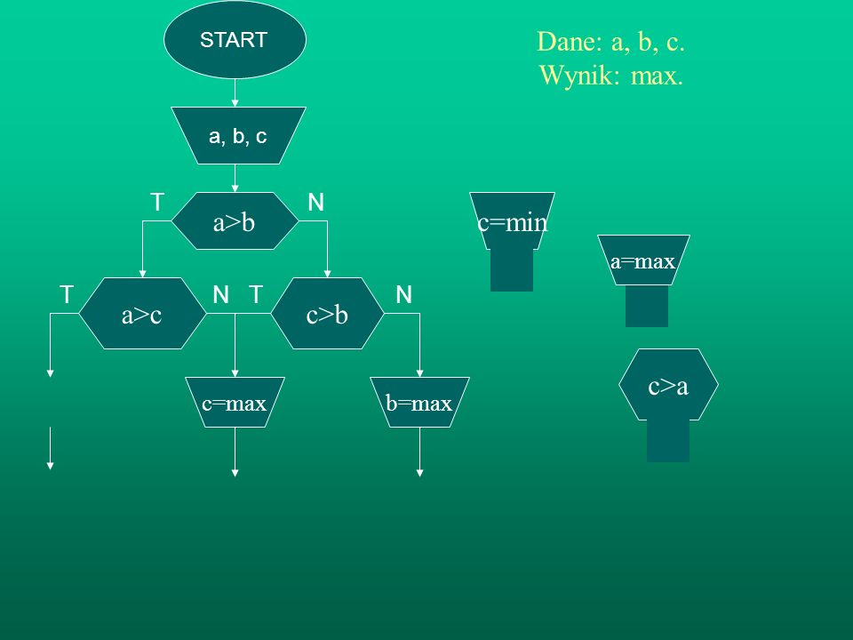 T N T N Dane: a, b, c. Wynik: max. a>b c=min a>c c>b c>a