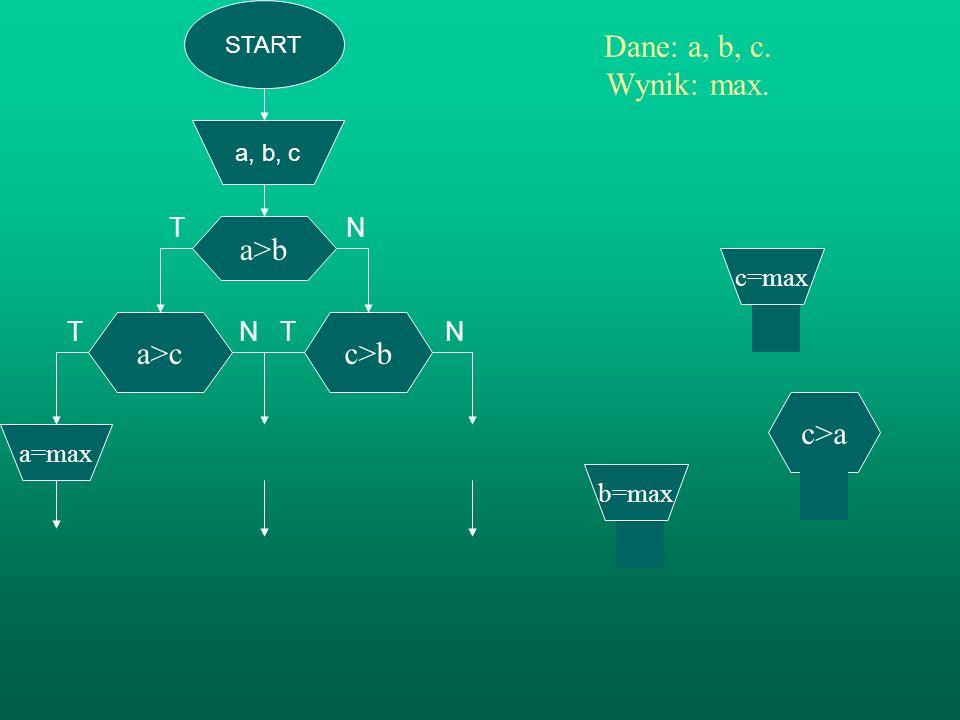 T N T N Dane: a, b, c. Wynik: max. a>b a>c c>b c>a T N