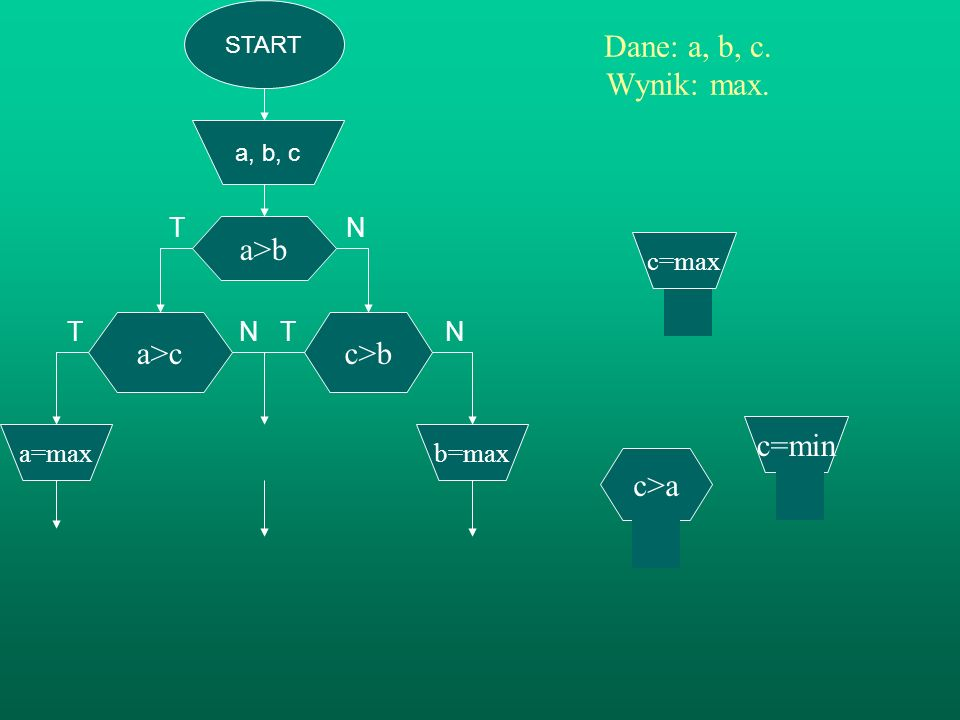 T N T N Dane: a, b, c. Wynik: max. a>b a>c c>b c=min c>a