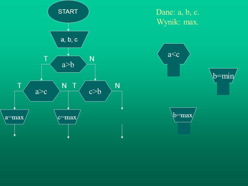 T N T N Dane: a, b, c. Wynik: max. a<c a>b b=min a>c c>b
