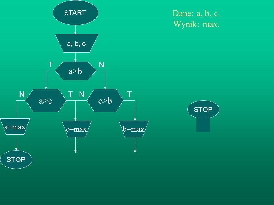 N T N T Dane: a, b, c. Wynik: max. a>b a>c c>b T N a=max