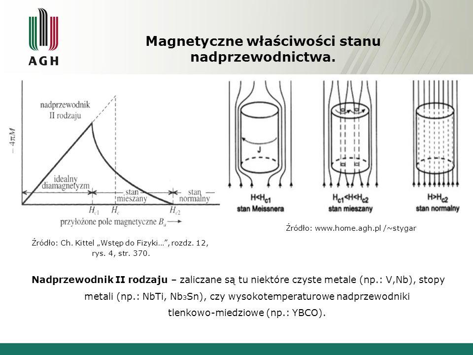 Magnetyczne właściwości stanu nadprzewodnictwa.