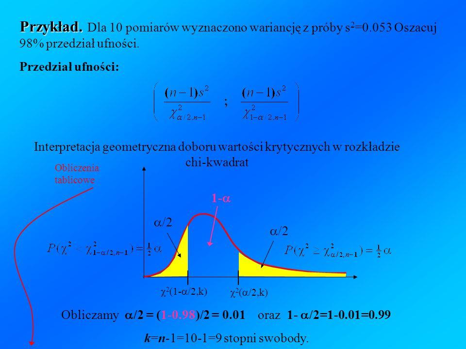 Przykład. Dla 10 pomiarów wyznaczono wariancję z próby s2=0
