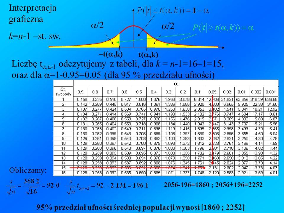 Interpretacja graficzna k=n-1 –st. sw. /2