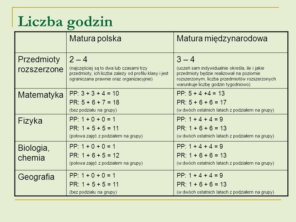 Liczba godzin Matura polska Matura międzynarodowa